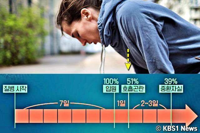 호흡곤란 숨 안쉬어짐, 우한폐렴 증상, 코로나바이러스 증상, 건강, 팁줌 매일꿀정보