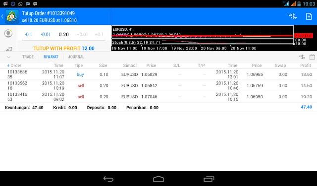 Hasil Trading Menggunakan Tehnik Dinapoli II