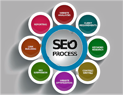 how so SEO (search engine Optimization)