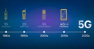 Evolución de red G