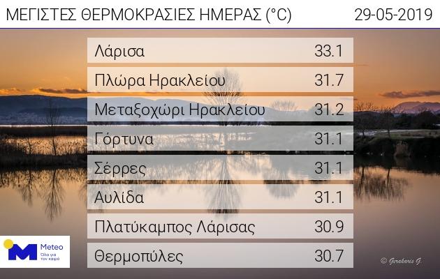 Μύρισε καλοκαίρι στη Λάρισα - Η υψηλότερη θερμοκρασία στην Ελλάδα σήμερα με 33,1 βαθμούς κελσίου