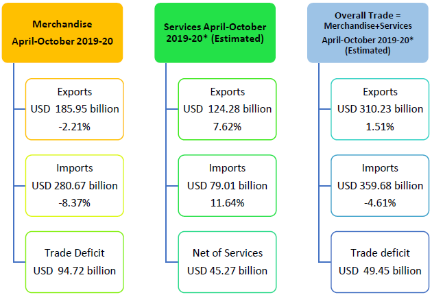 Data on Merchandise and Services Trade April to October 2019-20