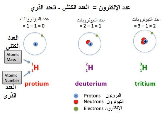 نظائر الهيدروجين H