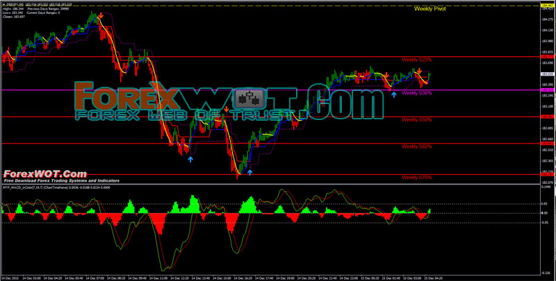 Trend explosion forex trading system