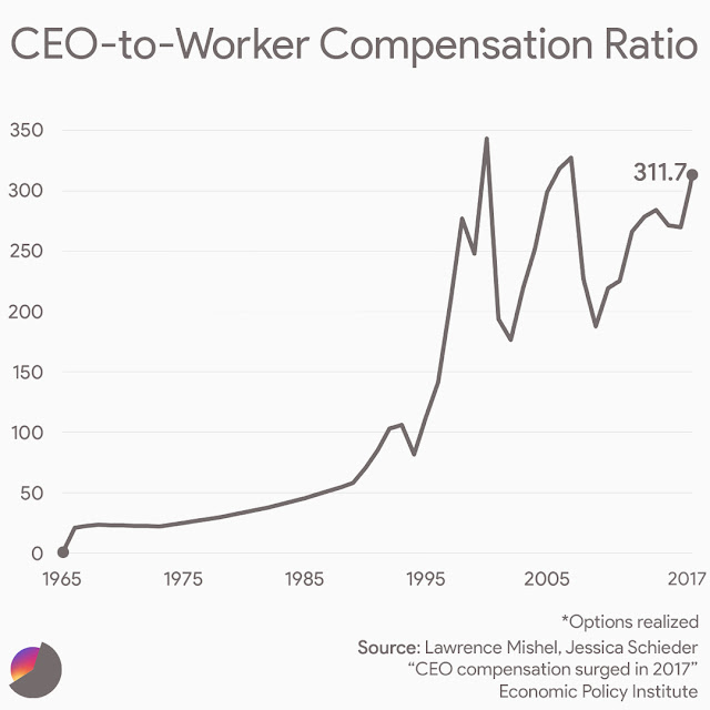 CEO-to-Workers Compensation Ratio: CEOs make 312 times more than typical workers