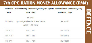 7th-CPC-RATION-MONEY-ALLOWANCE-RMA-DEFENCE