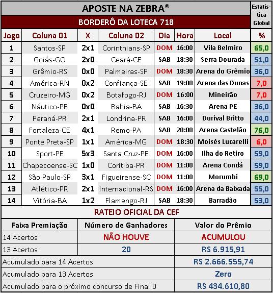 LOTECA 718 - RESULTADOS / RATEIO OFICIAL 02