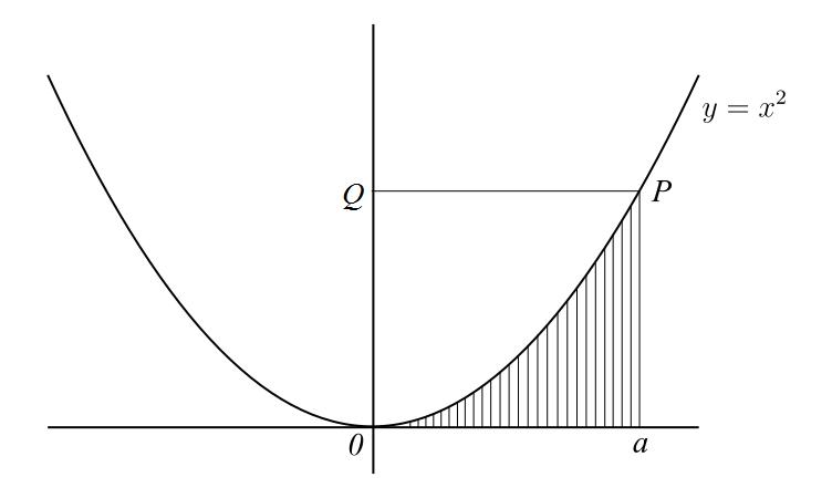 Calculando a área sob a parábola pelo método dos indivisíveis