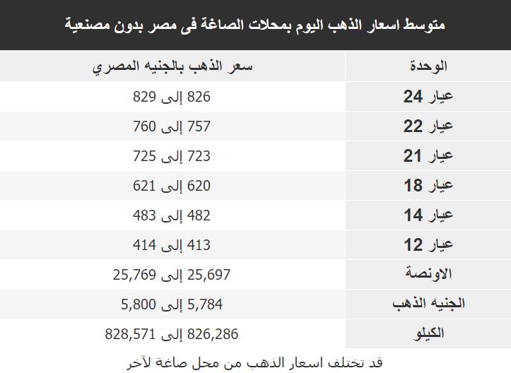 اسعار الذهب اليوم فى مصر Gold الاثنين 24 فبراير 2020