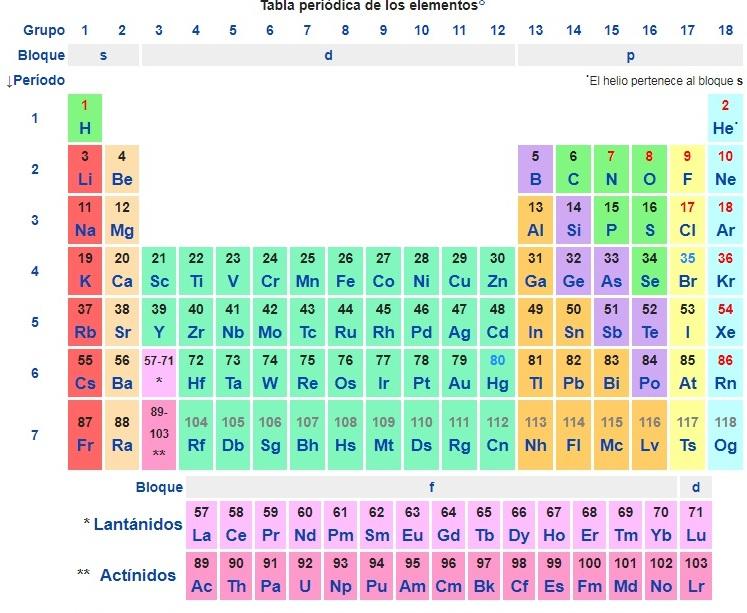 Aula virtual fisicoqumica 2do ao escuela n 3015 prof anibal esquema tabla peridica de los elementos urtaz Images
