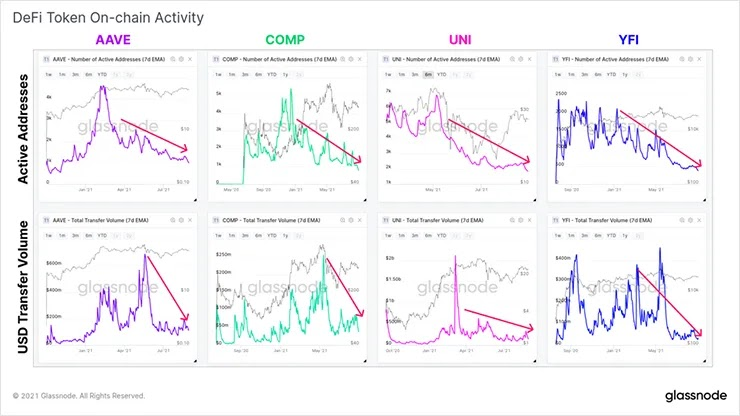 Панель мониторинга производительности DeFi