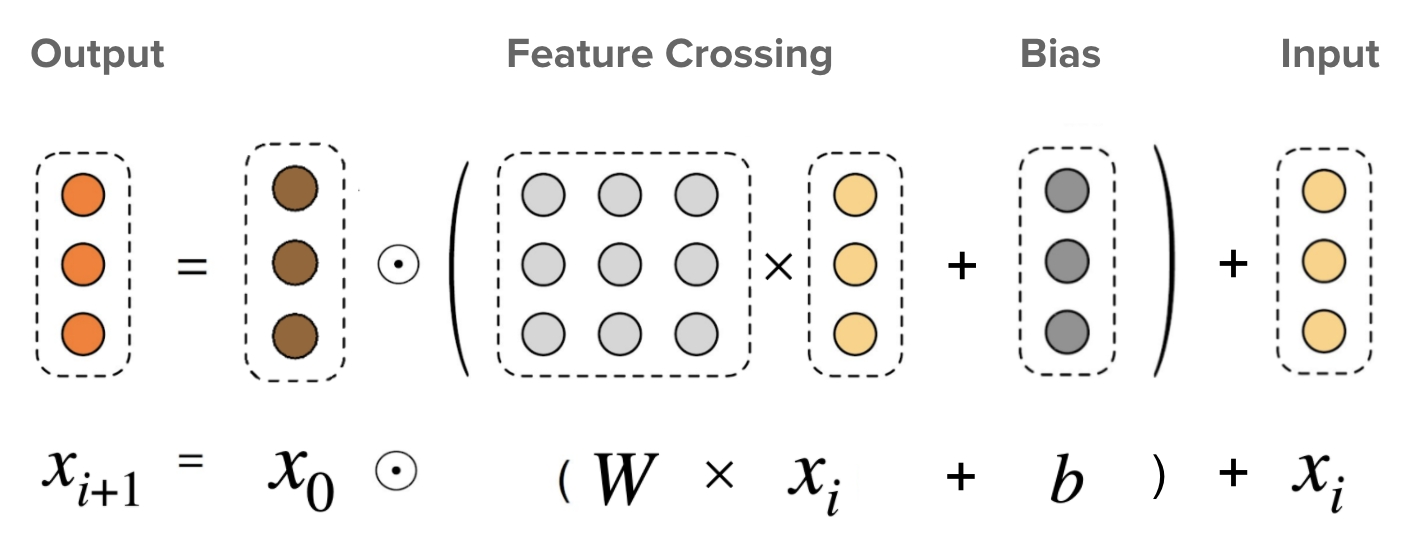 Cross layer visualization. x0 is the base layer (typically set as the embedding layer), xi is the input to the cross layer, ☉ represents element-wise multiplications, and matrix W and vector b are the parameters to be learned.