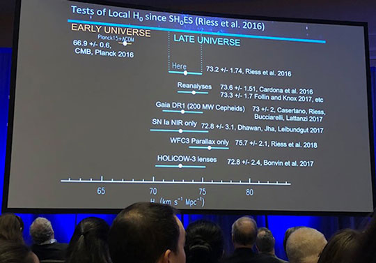 Tension between Hubble constant = 66.9 per CMB and 73.2 for supernova study (Source: Adam Riess presentation)
