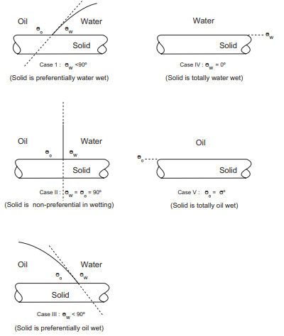 Contact angles in three phase systems oil based mud