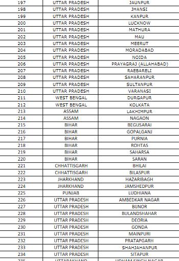 CTET Exam centers list