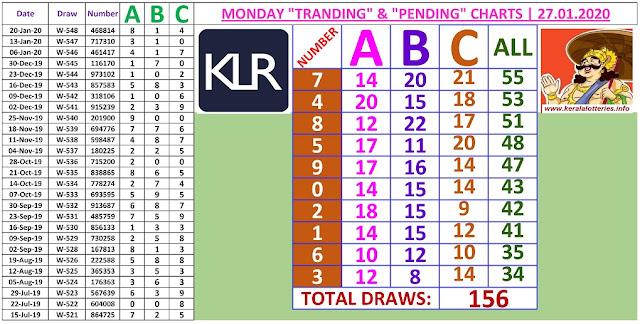 Kerala Lottery Result Winning Numbers ABC Chart Monday 156 Draws on 27.01.2020