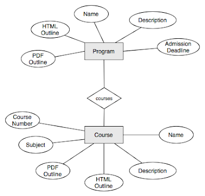 Part 2 Database Model Entity Relationship Model And Different