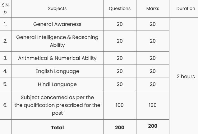 DSSSB 2021 PRT & TGT Exam Pattern