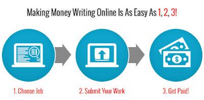 2019 writing jobs online