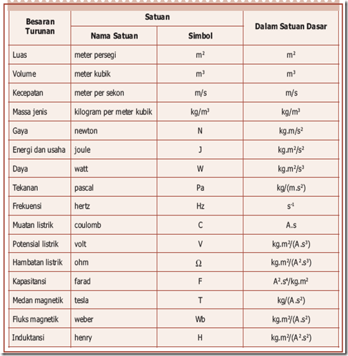 Pengukuran Maya Sari
