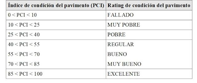 Índice de condición del pavimento y rating de condición del pavimento