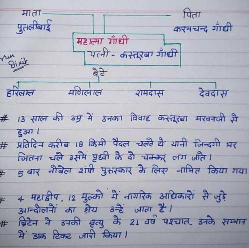महात्मा गांधी हस्तलिखित नोट्स : सभी प्रतियोगी परीक्षाओं के लिए   Mahatma Gandhi Handwritten Notes : for all Competitive Exams