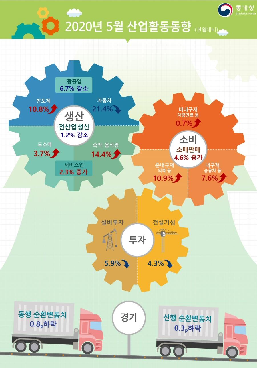 2020년 5월 산업활동, 전월대비 생산 1.2% 감소, 소비 4.6% 증가