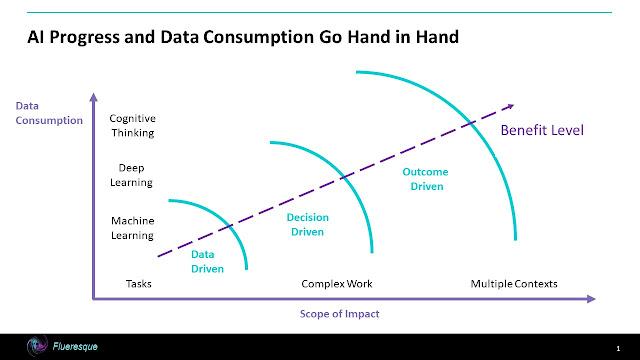 AI Devours Data!