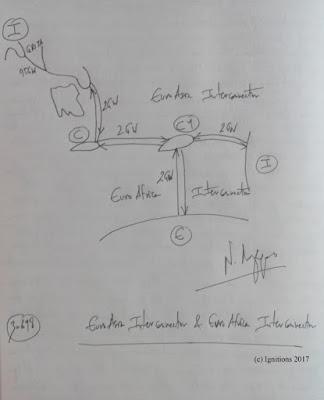 Ν. Λυγερός - Το EuroAfrica Interconnector ξεκίνησε
