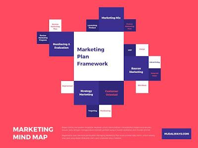 Review Buku: Marketing Plan! Dalam Bisnis.