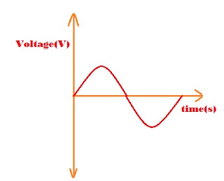 generation of ac voltage
