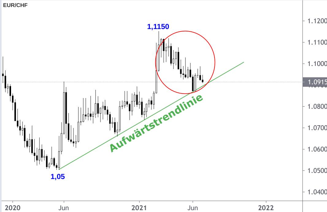 Devisendiagramm Euro Schweizer Franken mit eingezeichnetem Aufwärtstrend