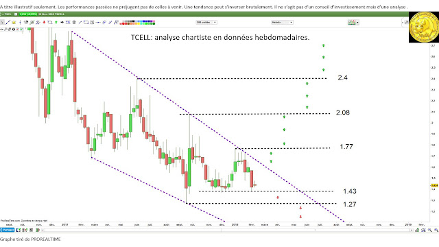 Analyse technique #TXCELL $TXCL [03/02/18]