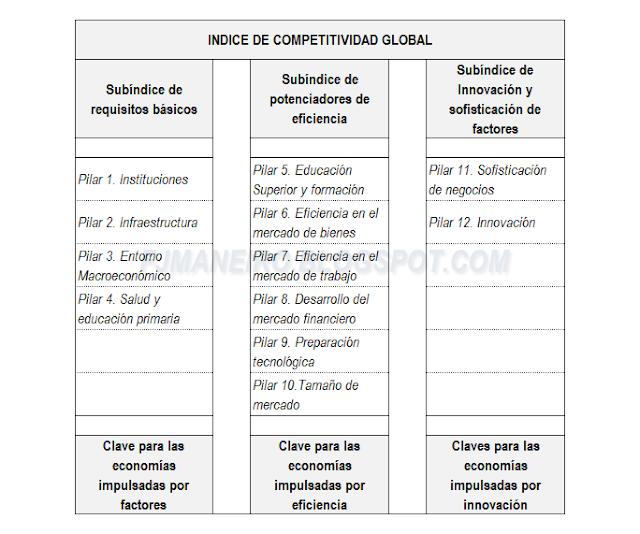 Cuadro Indice de Competitividad Global, Foro Económico Mundial