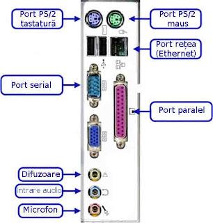 Care sunt porturile de bază ale calculatorului