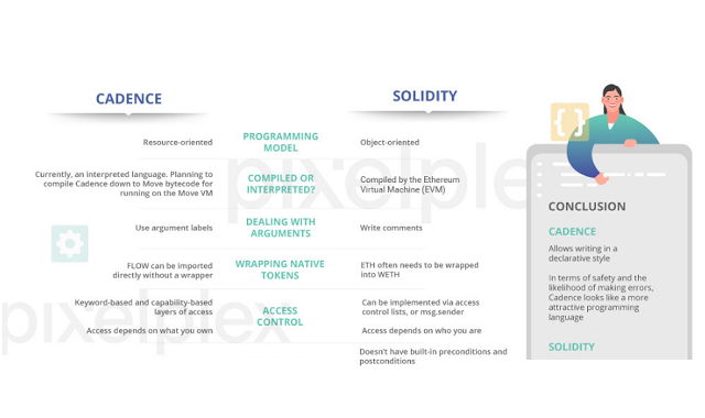 Smart Contract Languages: Solidity vs Cadence