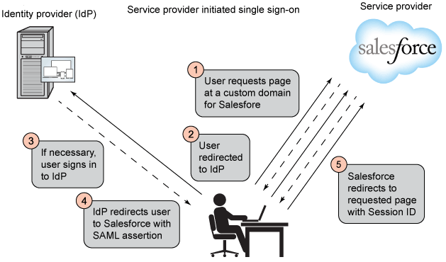 Simplysfdc Salesforce Setting Sso Single Sign On