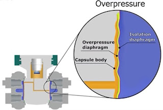 Overpressure Protection
