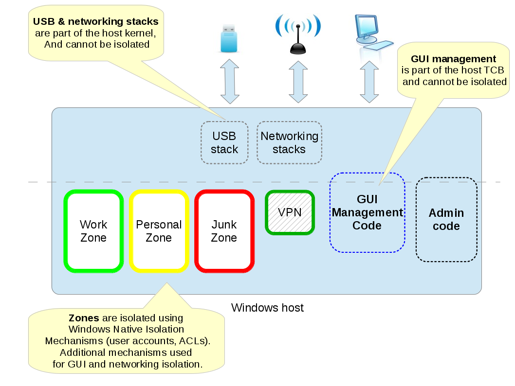 Diagram Of Hypervisor 98 Audi A4 Fuse The Invisible Things Lab 39s Blog Introducing Qubes Odyssey