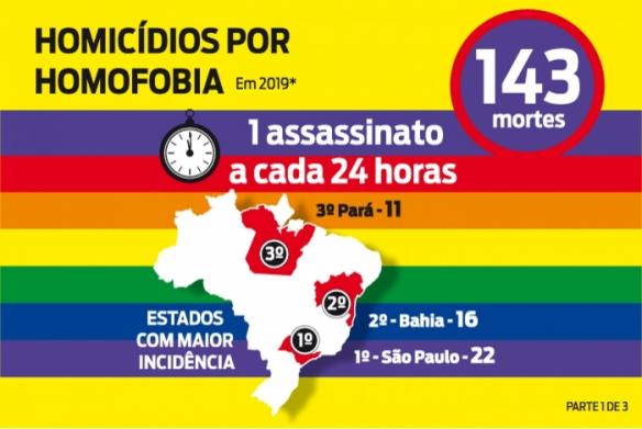 LGBT+ Dados Estatísticos que você precisa saber