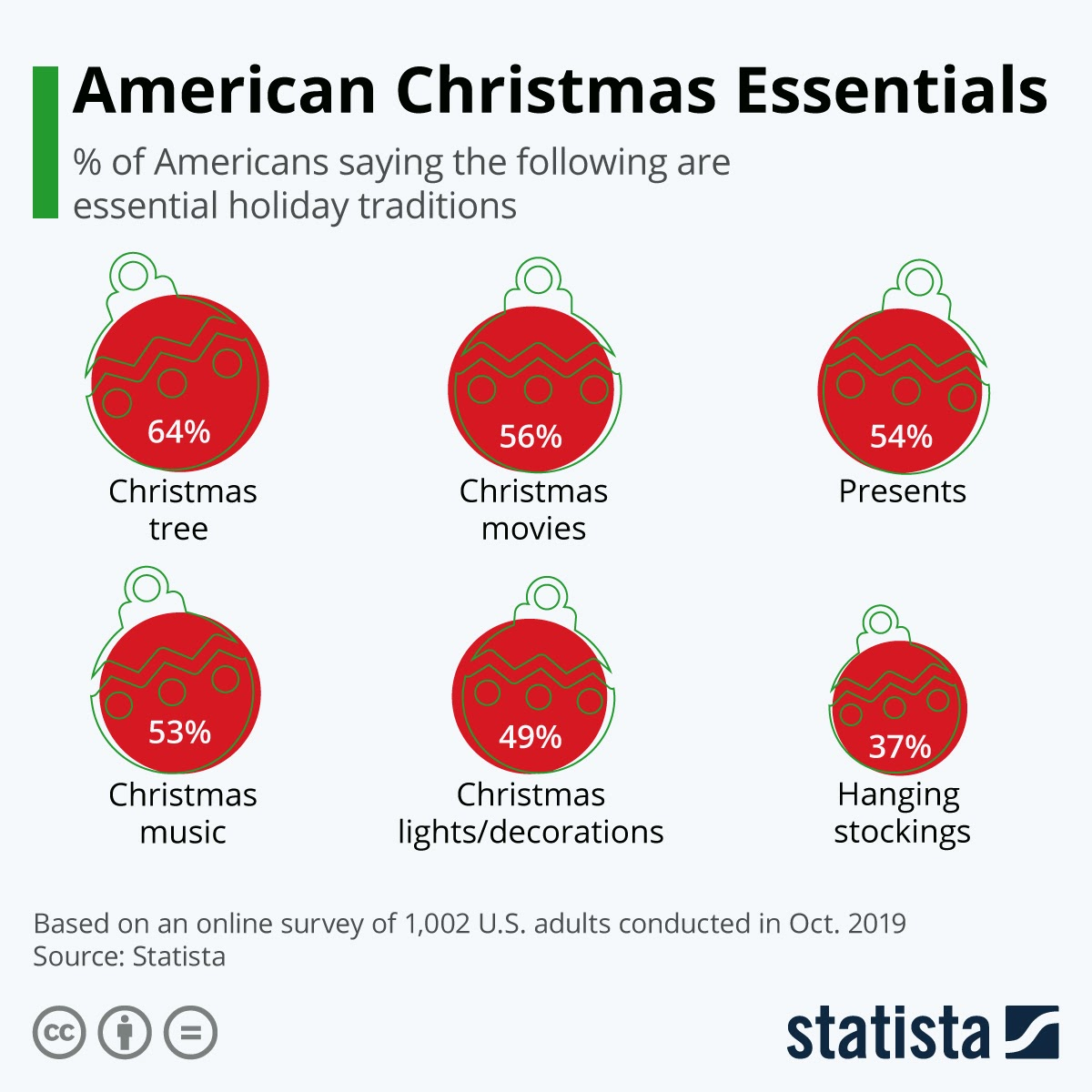 The Christmas traditions checklist #infographic