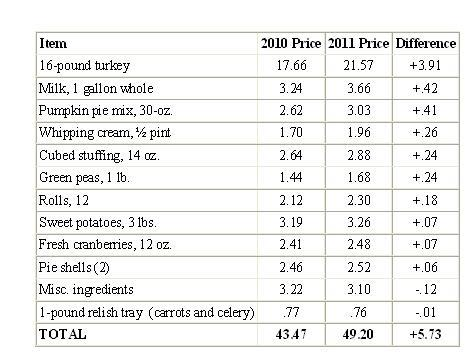 Conversable Economist Turkey Demand And Supply And The Thanksgiving Dinner Price Index
