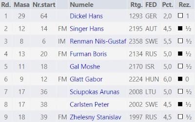 Contrincantes de Jaume Anguera en el Campeonato Europeo de Veteranos Rhodes-2019