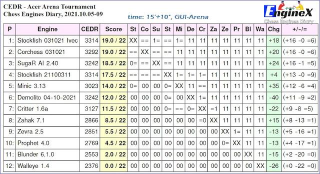 Chess Engines Diary - Tournaments 2021 - Page 14 2021.10.05.AcerArenaTournament.15_10