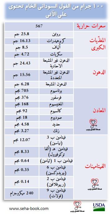 العناصر الغذائية والسعرات الحرارية في الفول السوداني