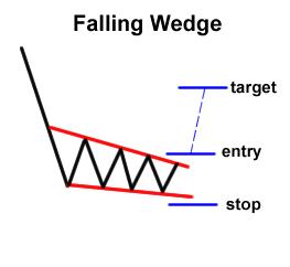 วิธีดูกราฟ forex