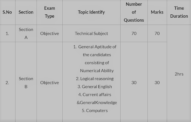 NSCL Management Trainee Exam Pattern