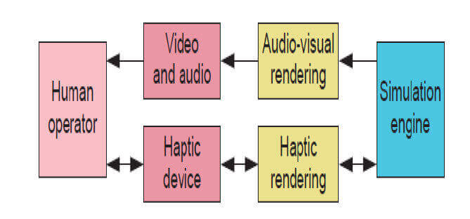 Architecture of Haptic feedback