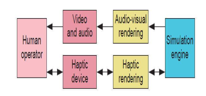 Architecture of Haptic feedback