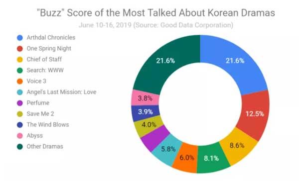 rating drama korea paling tinggi dan paling banyak dibicarakan bulan juni 2019